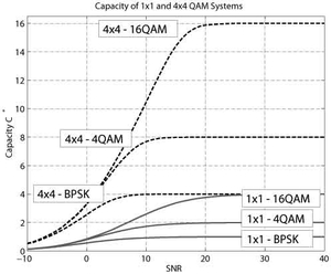 Figure 3: Capacity of 1 ×1 and 4 ×4 QAM Systems.