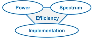 Trade-off between power-, spectrum- and implementation efficiency