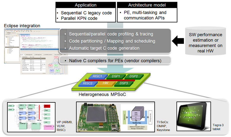 institute for communication technologies and embedded systems maps