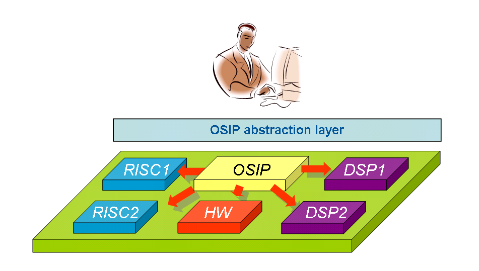 embedded dsp processor design application specific instruction set processors